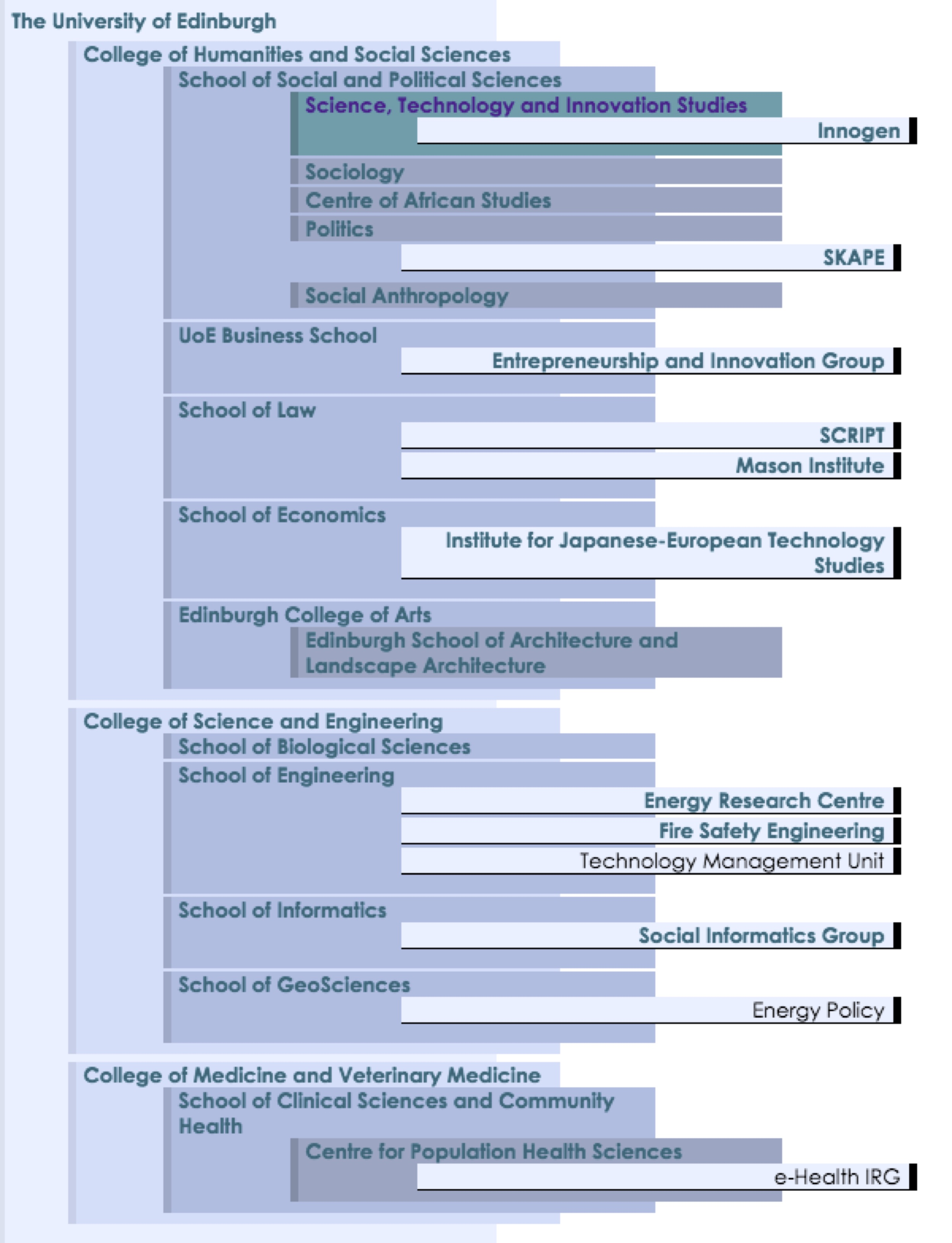Figure 3: Science, Technology and Innovation Studies: Interdisciplinary Engagements across The University of Edinburgh Courtesy of R. Williams